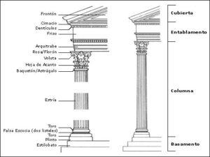 Dentro de los órdenes clásicos el corintio era el más elaborado del mundo griego