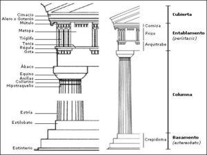 el más sencillo de los órdenes clásicos del mundo griego: el dórico