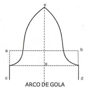 perfil del intradós del arco de gola